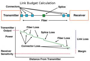 link-budget-calculation