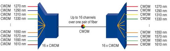 CWDM channels 011