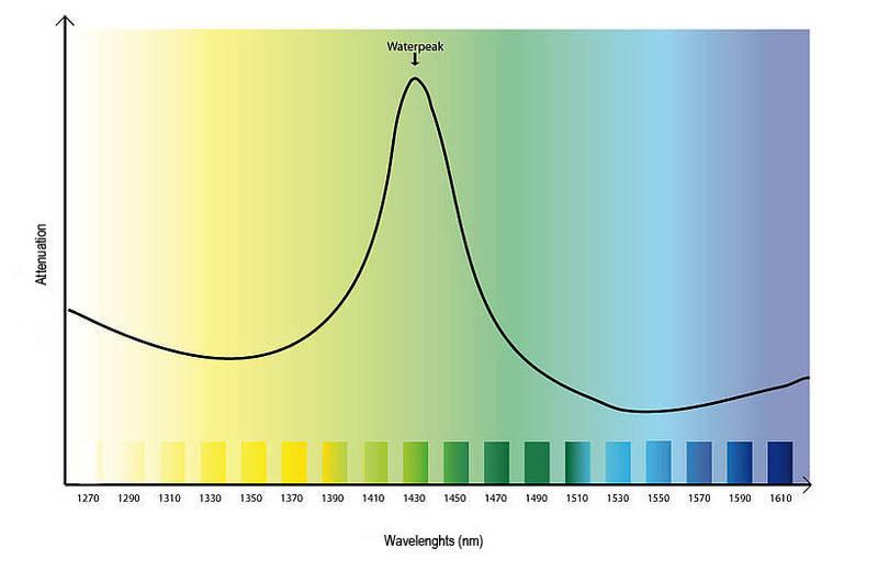 CWDM wavelength1