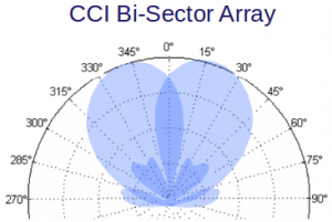CCI Bi-Sector Pattern
