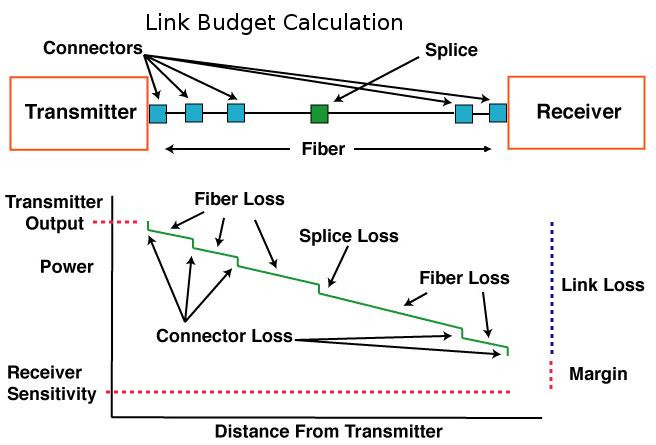 link budget calculation oc2meoc2me