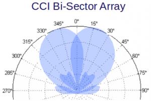 CCI Bi Sector Pattern 300x201 1